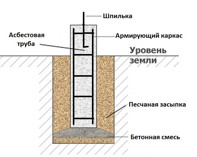 Фундамент на асбоцементных трубах своими руками 908