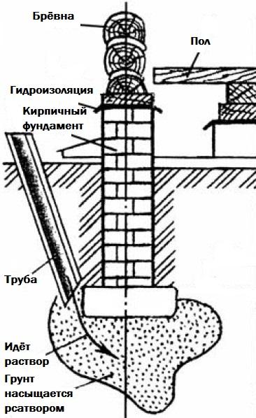 Усиление фундаментов буроинъекционными сваями