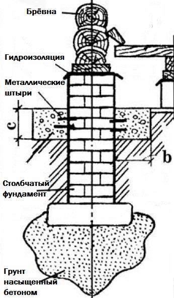 Методы усиления фундаментов