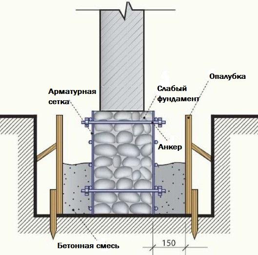 Усиление фундамента железобетонной рубашкой