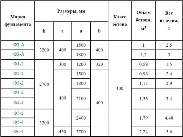 Расчет фундаментов опор ЛЭП