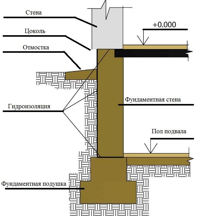 Уроки русского языка - Русский язык - Учительский