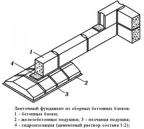 Так делается правильная гидроизоляция фундамента из блоков