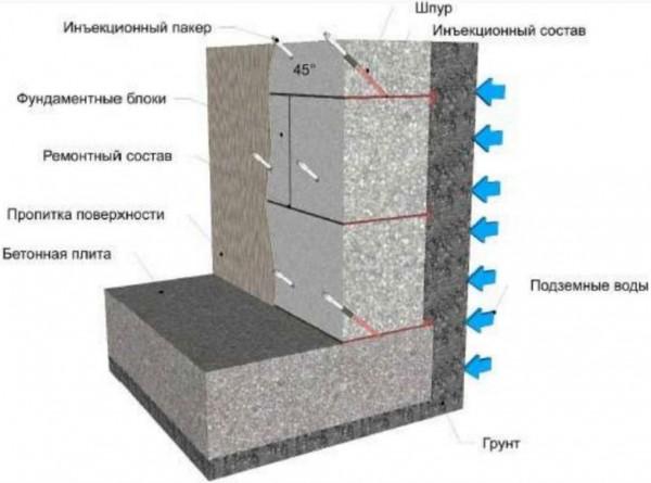 В подвале от грунтовых вод делается гидроизоляция фундамента изнутри инъецированием