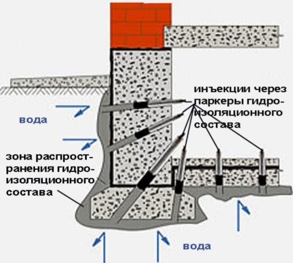 Гидроизоляция подвала пенетроном