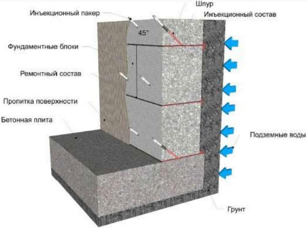 Гидроизоляция бетона добавкой адмикс кристал, альтернатива п.